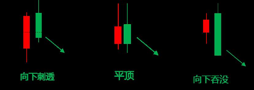 图6-4-1 顶部双K线组合.png