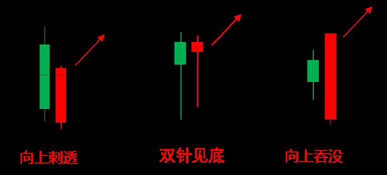 图6-4-5 底部双K线组合.png