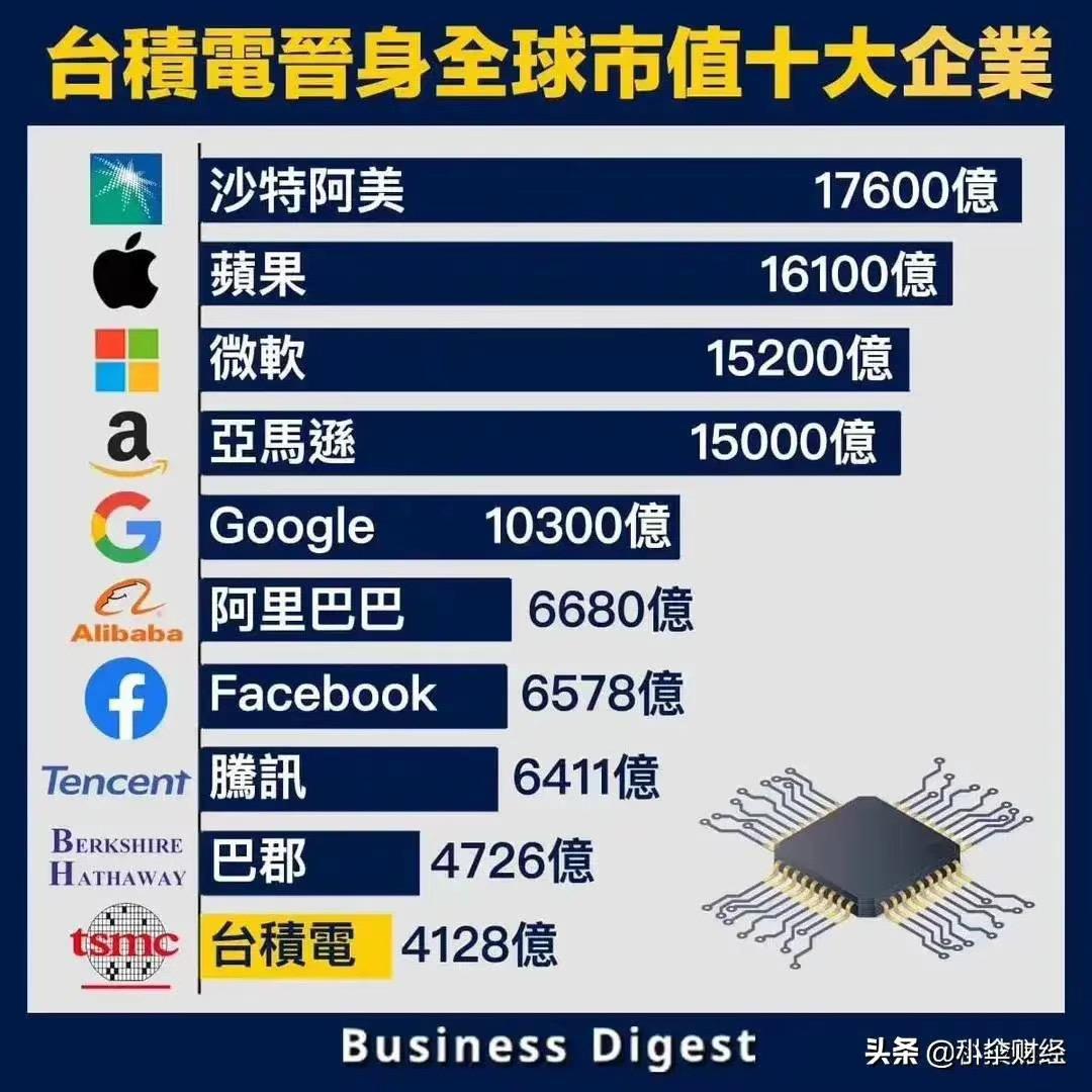 台积电跻身全球市值十大企业.png