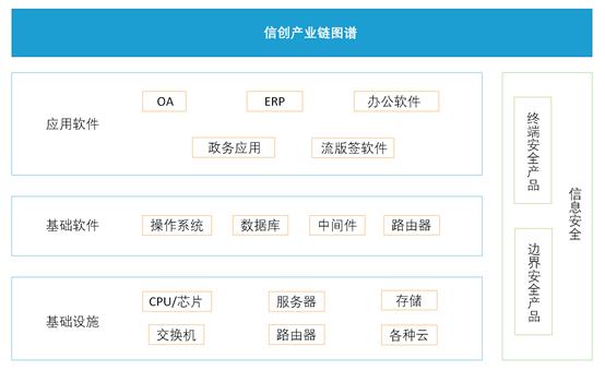 信创产业链图谱.png