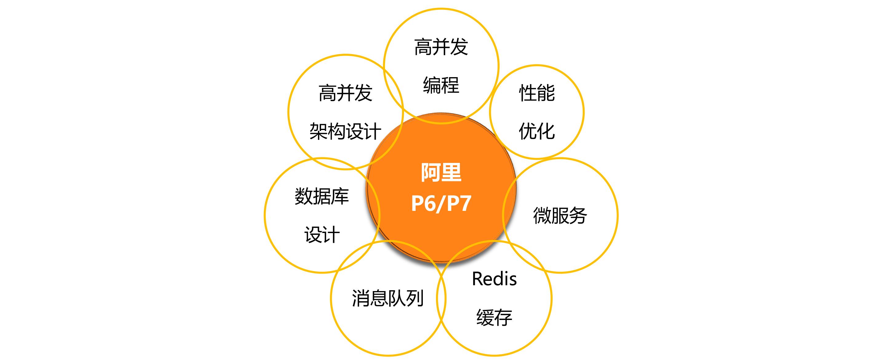 Java工程师,如何晋升为阿里P6/P7技术专家?