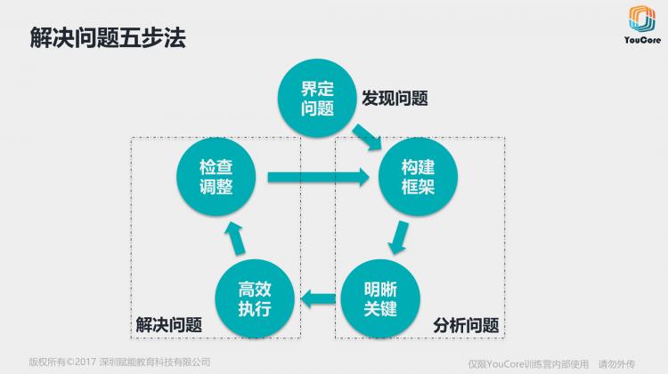 五步法.jpg
