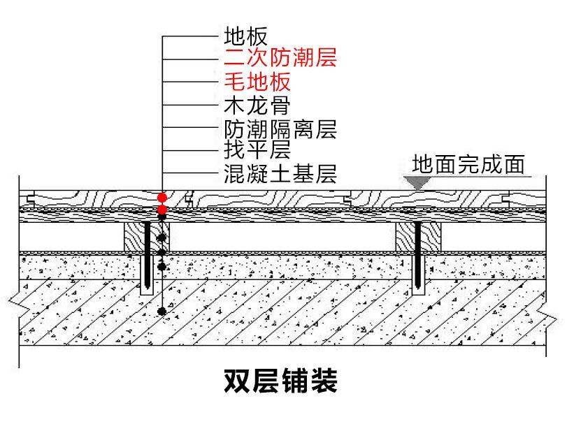 实木地板铺装工艺_木地板的常见工艺节点与质量通病全面解析!-设计得到