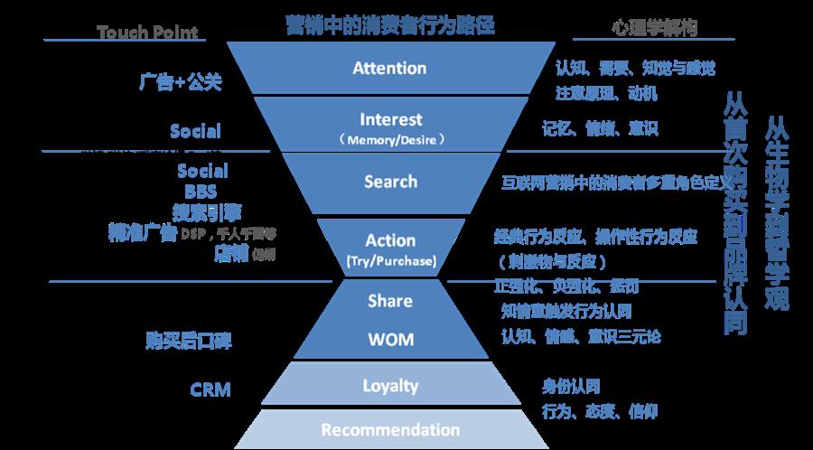 营销中的消费者行为路径.png