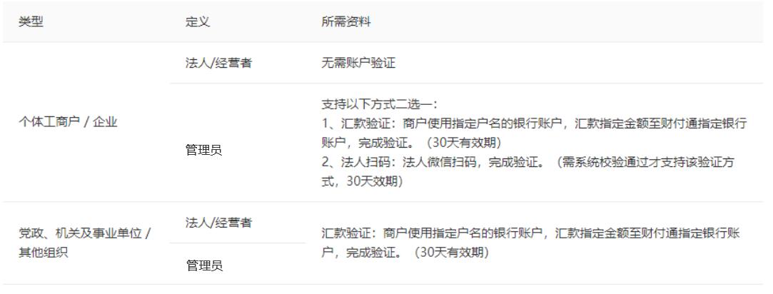 小鹅通知识店铺微信支付服务商模式账户申请指引(图12)