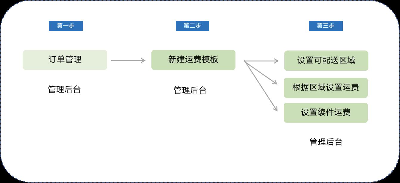 小鹅通线上教育知识店铺-运费模板使用教程
