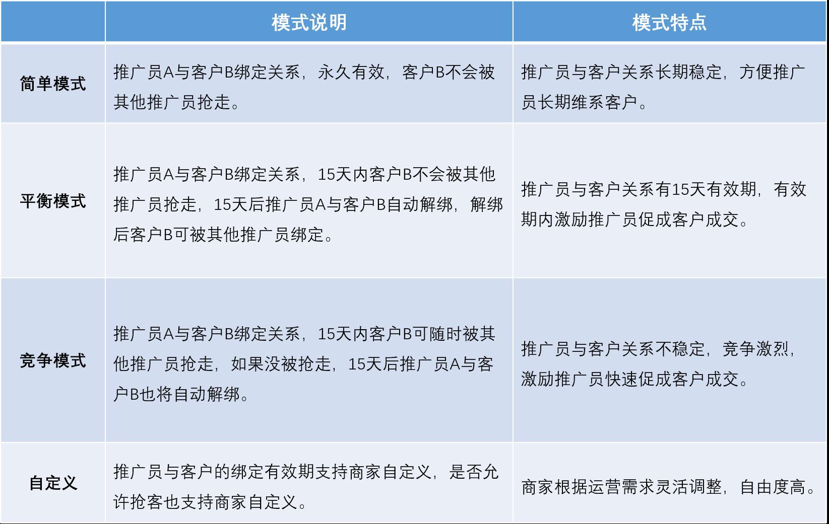 小鹅通营销工具,营销推广-推广员-推广员使用教程(图12)