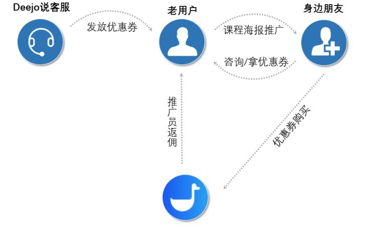 小鹅通功能课堂第三期:一个神器助你轻松拔高转化率(图17)