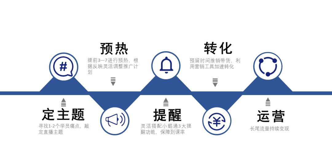 小鹅通功能课堂第五期:高阶教育机构变现都靠这5步!(图9)