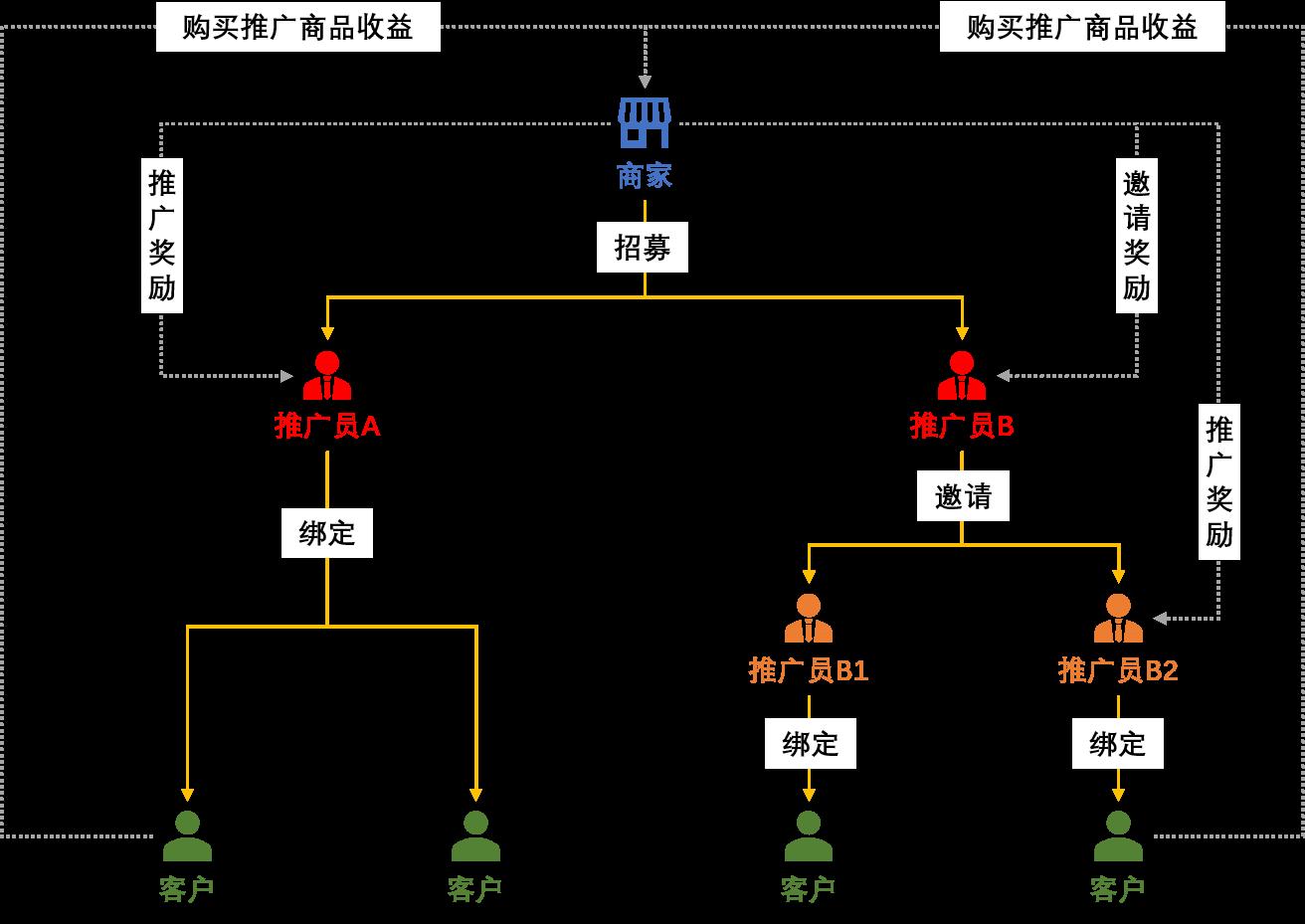小鹅通营销工具,营销推广-推广员-推广员使用教程(图1)
