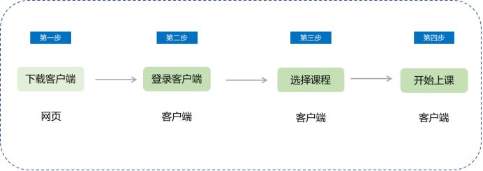 小鹅通直播课堂-小鹅通大班课的操作设置方法(图1)