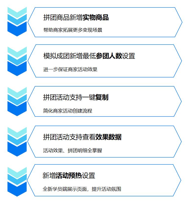 小鹅通拼团功能操作视频教程看过来(图4)