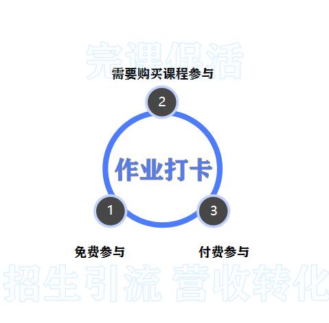 小鹅通功能课堂第一期:一招教你快速提高完课率!(图9)