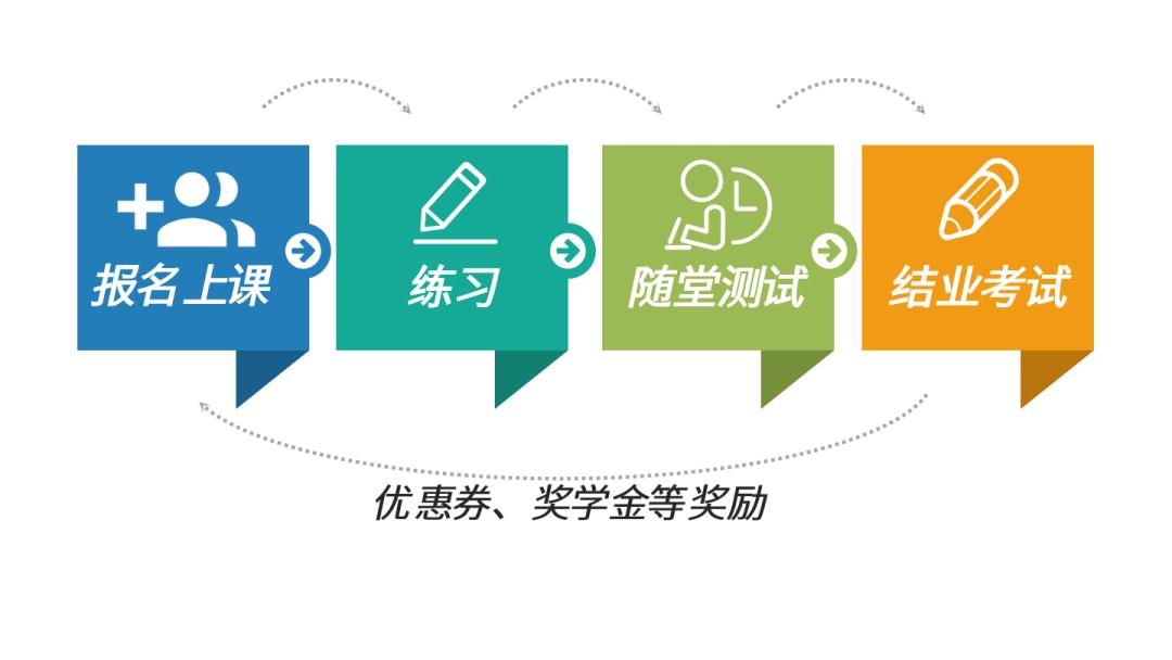 小鹅通功能课堂第七期:告别枯燥的课堂,一招提升学习体验!(图9)