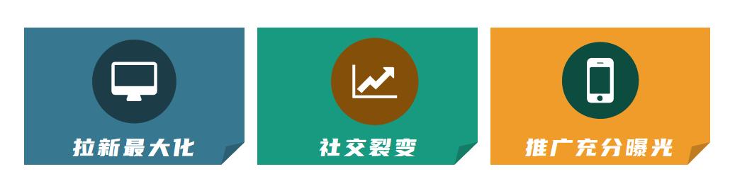小鹅通功能课堂第19期:三步打造高效引流的拼团活动!(图4)
