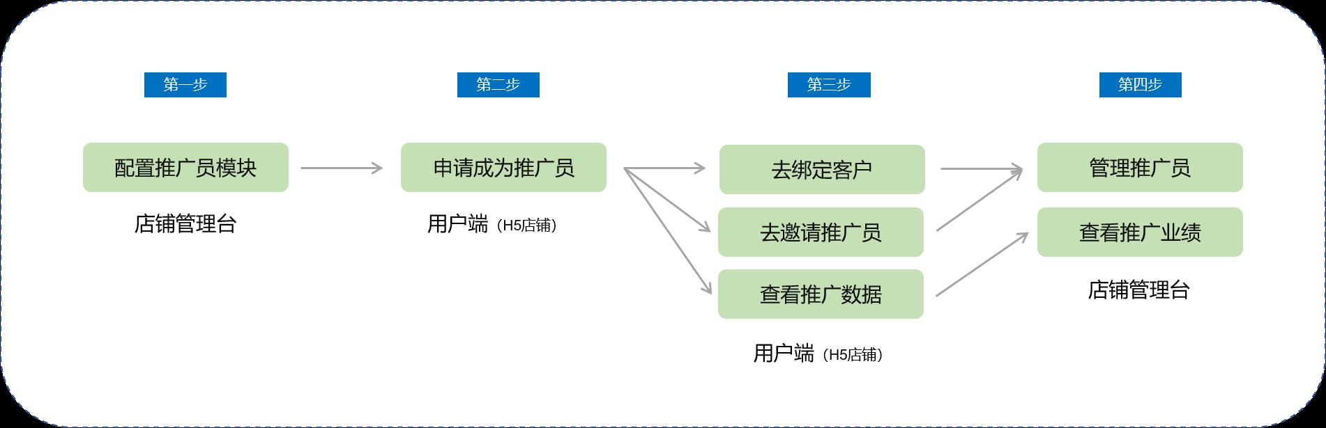 小鹅通营销工具,营销推广-推广员-推广员使用教程(图3)